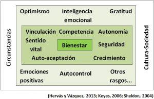 modelo integrador