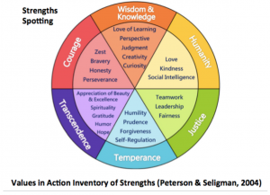 strengths-spotting