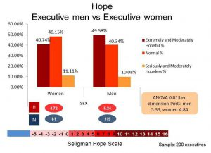 hope-and-optimism-in-men-and-women-executivs